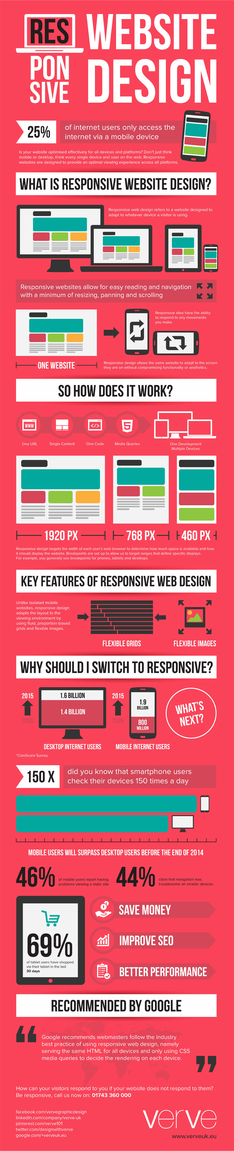 Infographic over responsive design